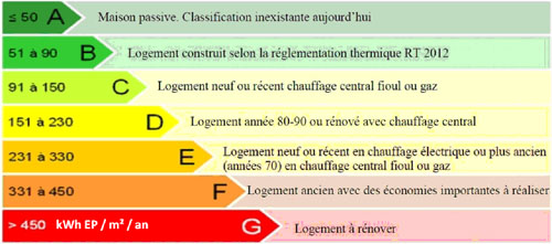 Dpe et tiquette nergie informations sur le diagnostic for Classe energetique maison